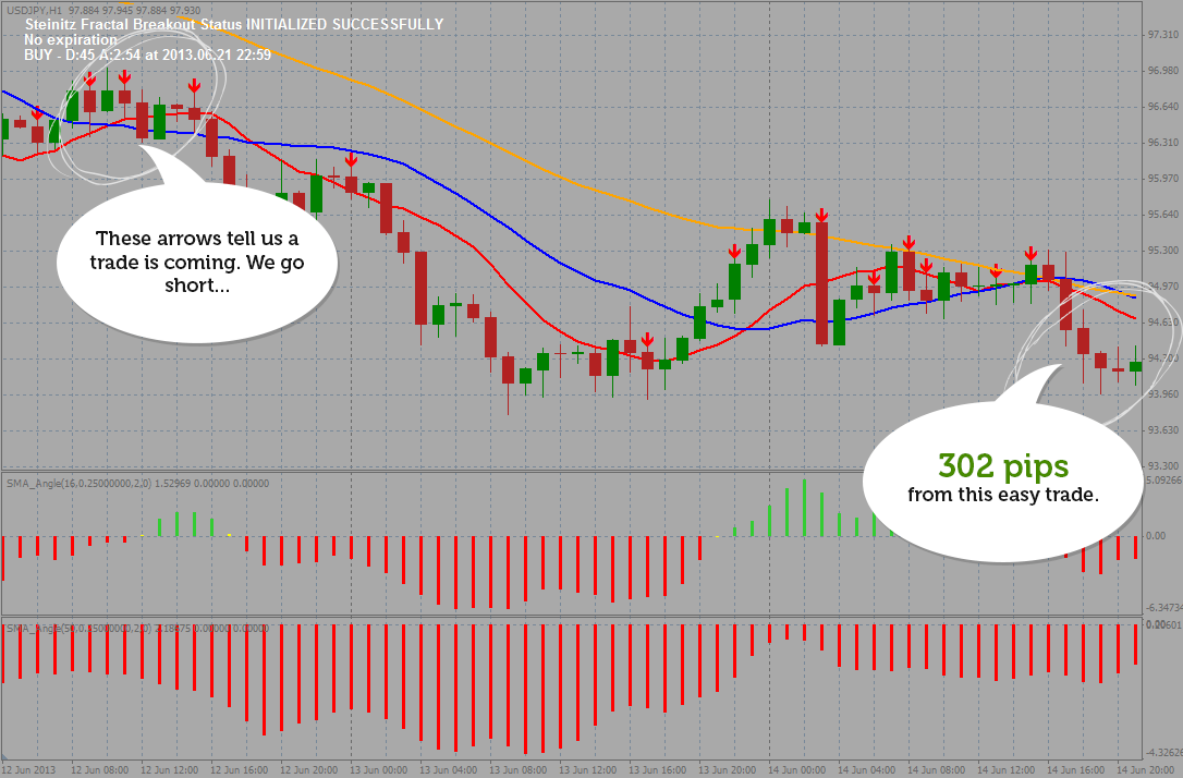 Forex fractal breakout indicator free download