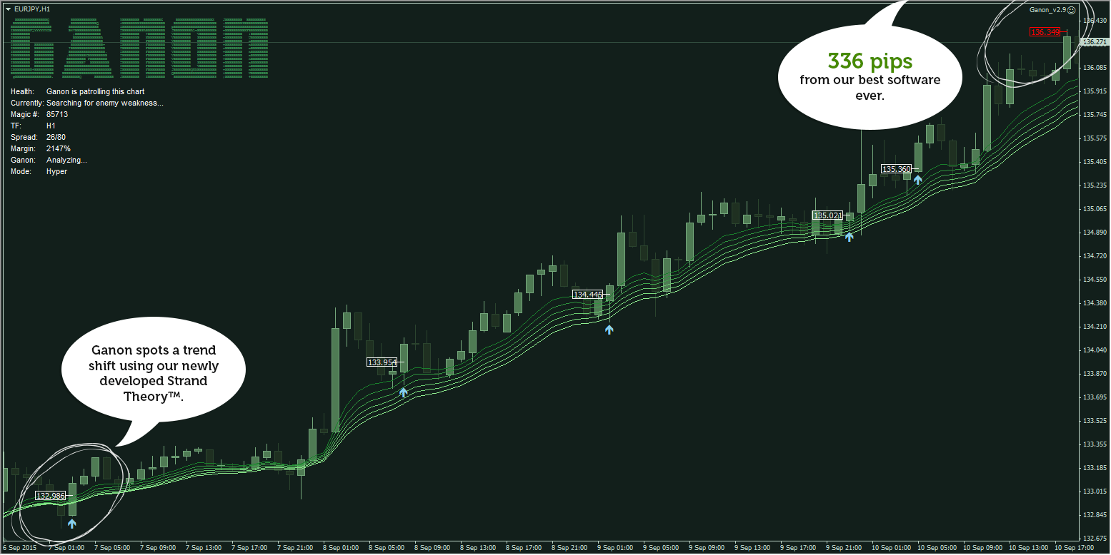 Best Forex Strategies Ganon Shows Off With An Impressive 336 Pips