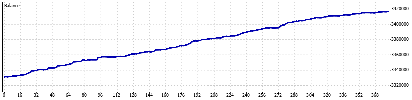 Falcor Forex Robot - July 2012 - Graph