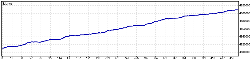 Falcor Forex Robot - February 2014 - Graph
