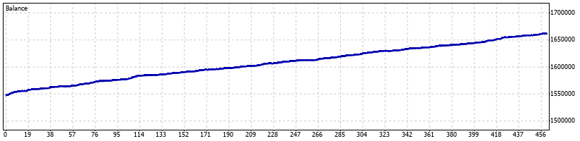 Ganon Forex Robot - March 2010 - Graph