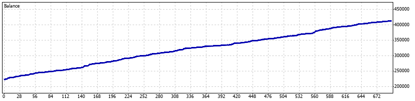 Odin Forex Robot - February 2013 - Graph