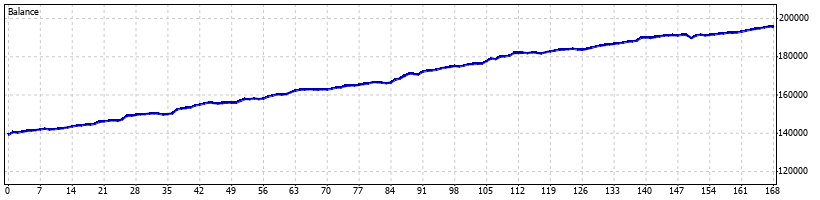 Reaper Forex Robot - March 2009 - Graph