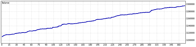 Reaper Forex Robot - December 2012 - Graph