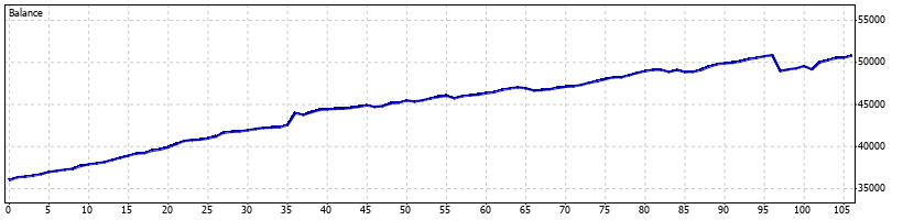 Pterodactyl Forex Robot - March 2009 - Graph