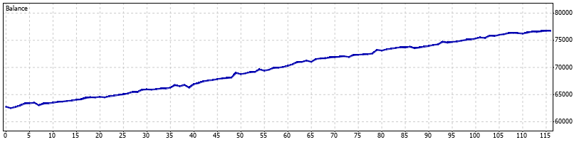 Pterodactyl Forex Robot - May 2009 - Graph