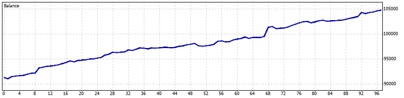 Pterodactyl Forex Robot - July 2009 - Graph