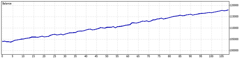 Pterodactyl Forex Robot - August 2009 - Graph