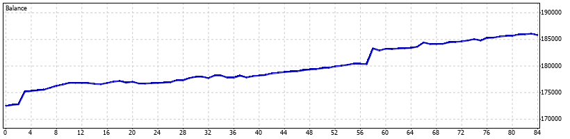 Pterodactyl Forex Robot - January 2010 - Graph