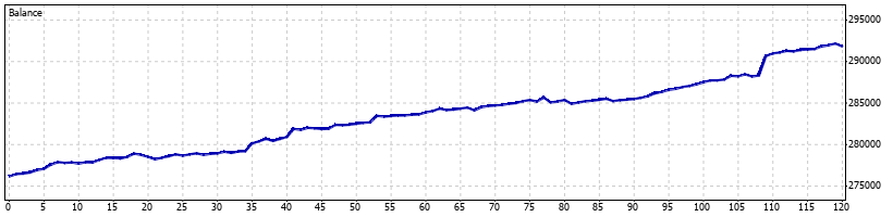 Pterodactyl Forex Robot - August 2010 - Graph