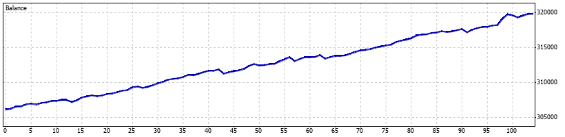 Pterodactyl Forex Robot - October 2010 - Graph