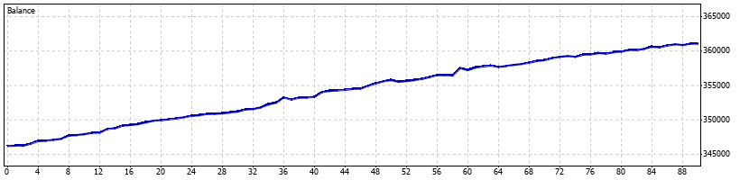 Pterodactyl Forex Robot - January 2011 - Graph