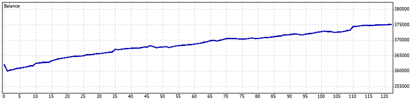 Pterodactyl Forex Robot - February 2011 - Graph