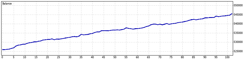 Pterodactyl Forex Robot - October 2011 - Graph