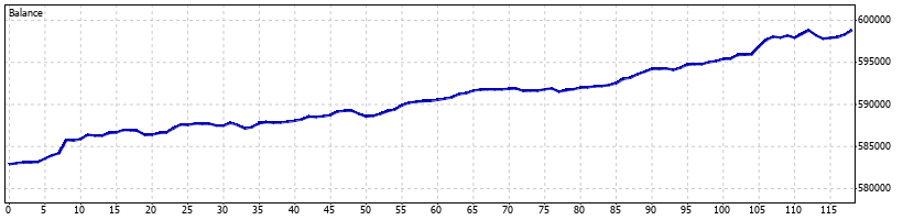 Pterodactyl Forex Robot - January 2012 - Graph