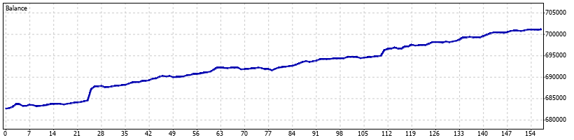 Pterodactyl Forex Robot - July 2012 - Graph