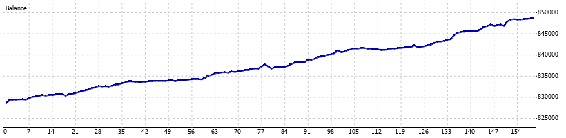 Pterodactyl Forex Robot - March 2013 - Graph