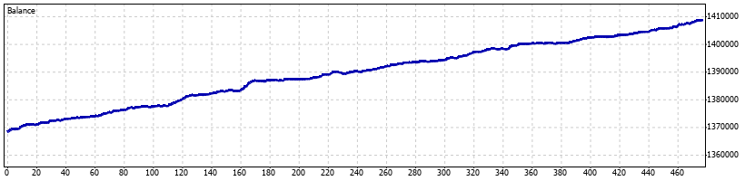 Pterodactyl Forex Robot - July 2014 - Graph