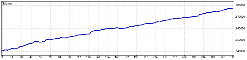 Pterodactyl Forex Robot - February 2015 - Graph