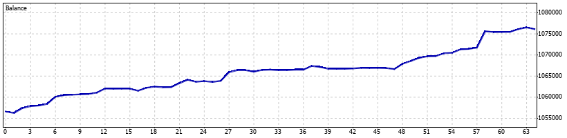 Directional Forex Robot - February 2013 - Graph