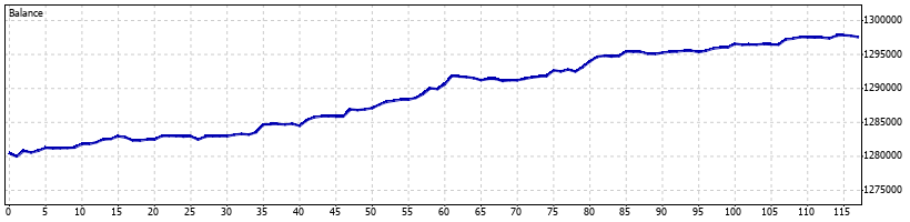 Directional Forex Robot - December 2013 - Graph
