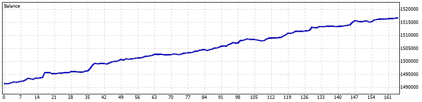 Directional Forex Robot - September 2014 - Graph
