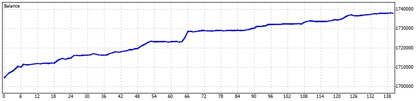 Directional Forex Robot - May 2015 - Graph