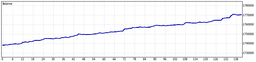 Directional Forex Robot - June 2015 - Graph