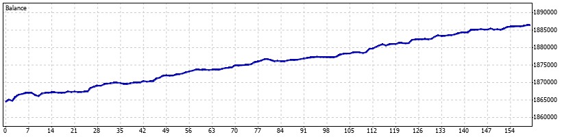 Directional Forex Robot - November 2015 - Graph