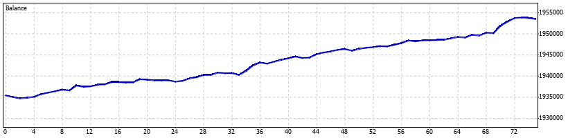 Directional Forex Robot - February 2016 - Graph