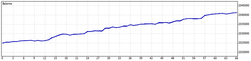 Directional Forex Robot - July 2016 - Graph