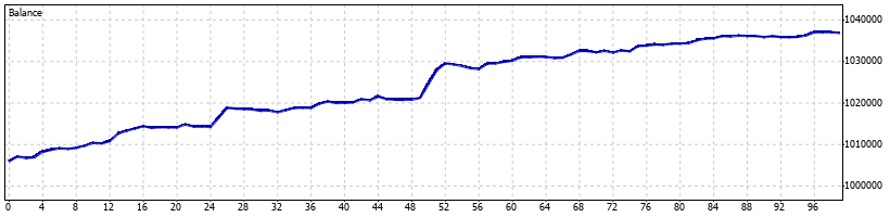 Volatility Forex Robot - June 2013 - Graph