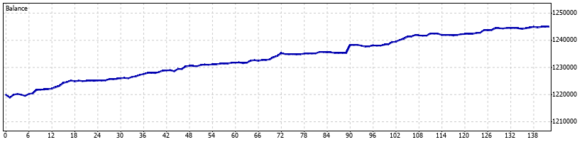 Volatility Forex Robot - March 2014 - Graph