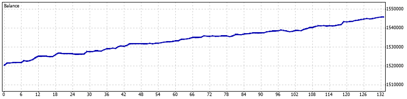 Volatility Forex Robot - February 2015 - Graph