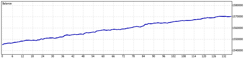 Volatility Forex Robot - March 2015 - Graph