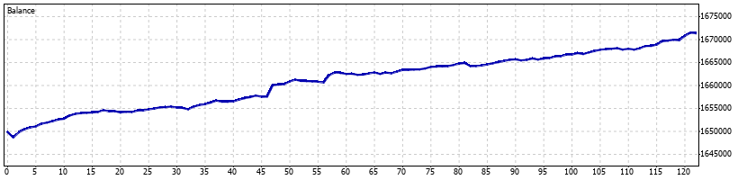 Volatility Forex Robot - July 2015 - Graph