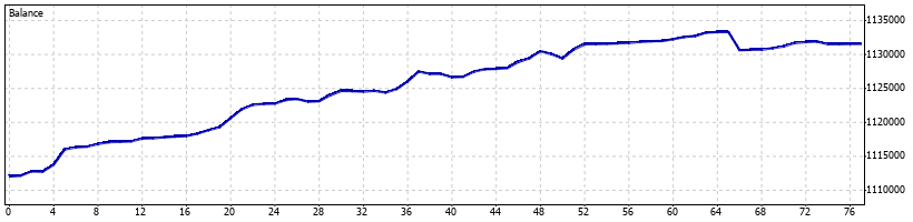 WaveRunner Forex Robot - January 2014 - Graph