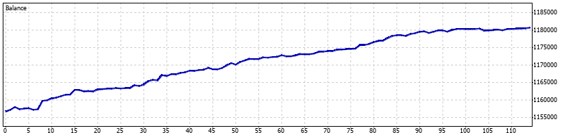 WaveRunner Forex Robot - March 2014 - Graph