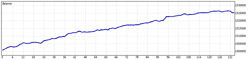 WaveRunner Forex Robot - April 2015 - Graph