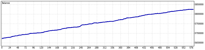 Vader Forex Robot - January 2012 - Graph
