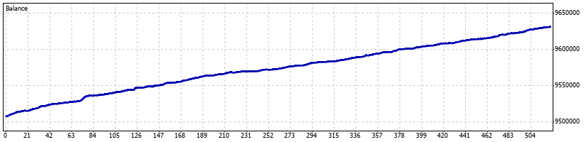 Vader Forex Robot - February 2014 - Graph